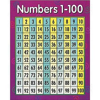 Creative Teaching Press™ Numbers 1 100 Math Chart