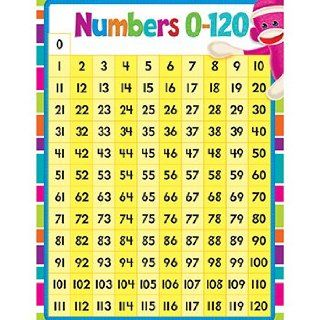* NUMBERS 1 120 LEARNING CHART   Classroom Pocket Charts